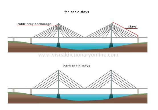 evaramoshead [licensed for non-commercial use only] / Bridges